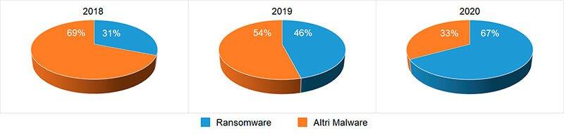 ransomware diffusione 2020