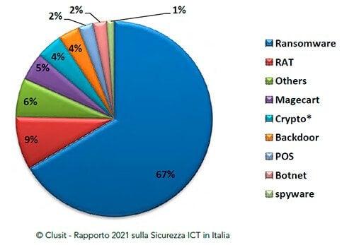 ransomware Italia 2021 clusit