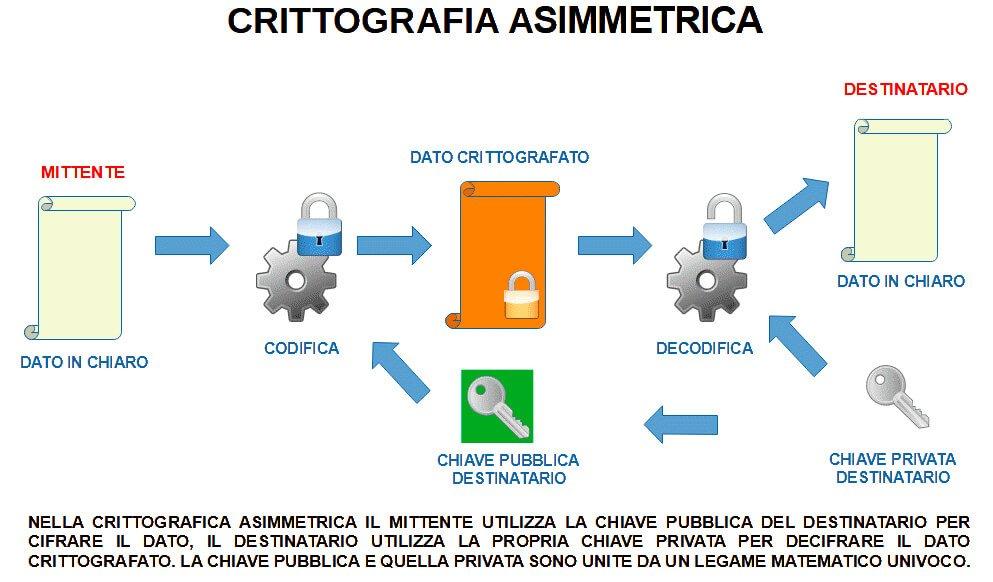 crittografia asimmetrca